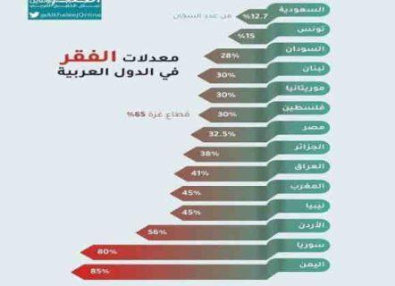 الخريطة الإحصائية