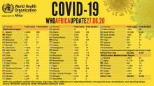 أكثر من 350 ألف إصابة بكورونا في إفريقيا ومصر هي الأولى من حيث الوفيات