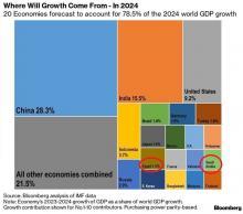 رسم بياني يظهر أكبر 20 دولة ستساهم في نمو الاقتصاد العالمي في 2024